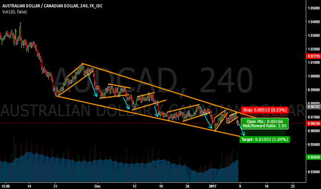 AUDCAD: AUDCAD SELL OPPORTUNITY 100 PIPS !