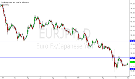 EURJPY: EURJPY Breaks Out of Consolidation Long