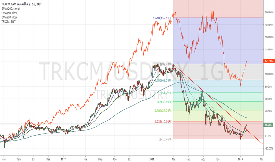 TRKCM/USDTRY: $ bazlı düşen trendi kırdı AL