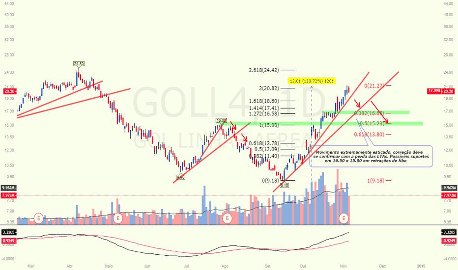 GOLL4: GOLL4 - Hora de Aterrissagem?