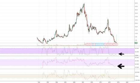 CHKE: CHKE Very Strongly Oversold