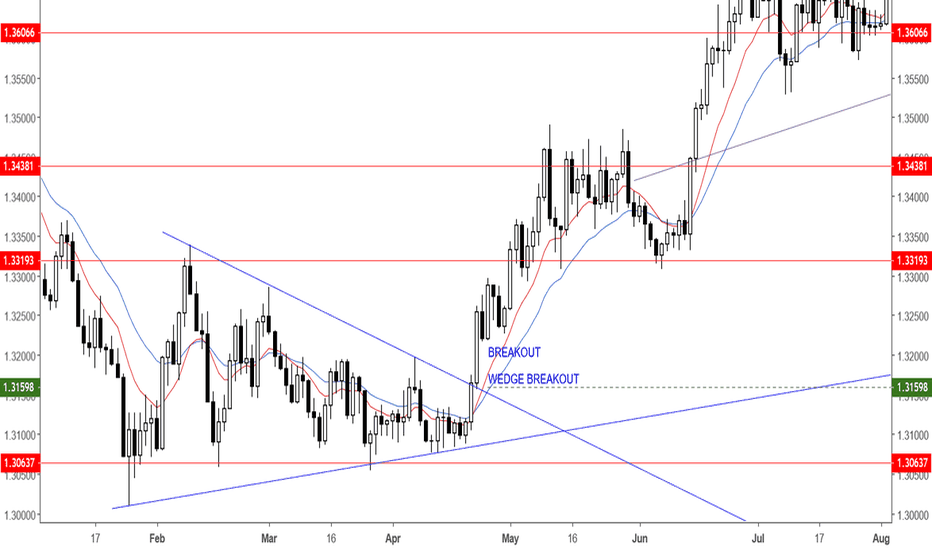 USDSGD: WEDGE BREAKOUT FOR USDSGD CURRENCY PAIR
