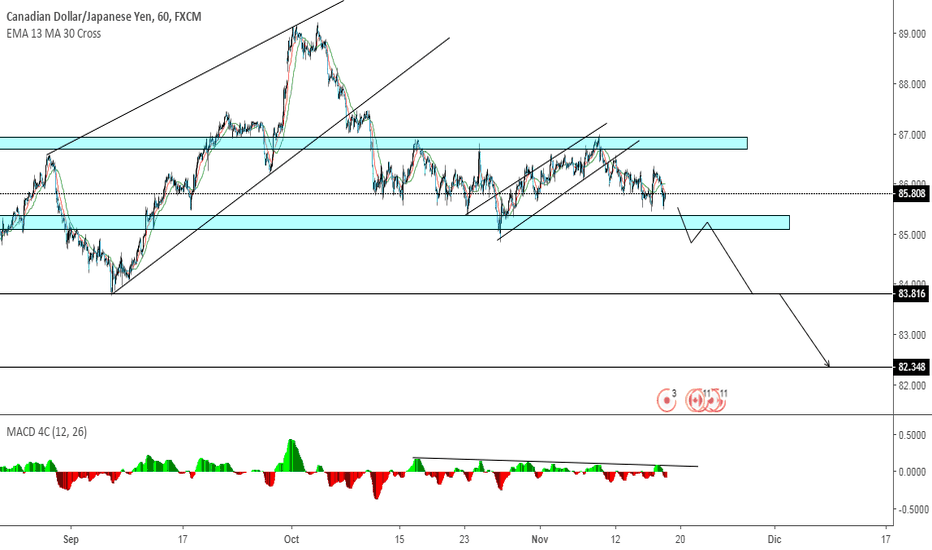 CADJPY: Hello traders