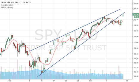 SPY: $SPY 2hr chart testing underside of rising wedge again today