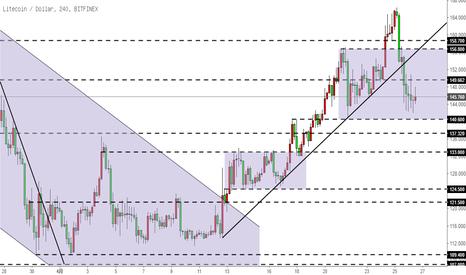 LTCUSD: 莱特币LTC- 打破上涨趋势线,大概率震荡