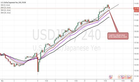 USDJPY: Must break below the trend line to Short