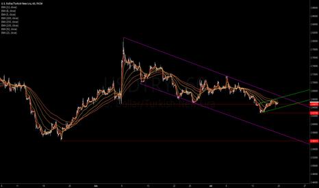 USDTRY: https://www.tradingview.com/chart/Olg0tPb8/