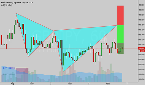 GBPJPY: Bear Cypher on the GBPJPY