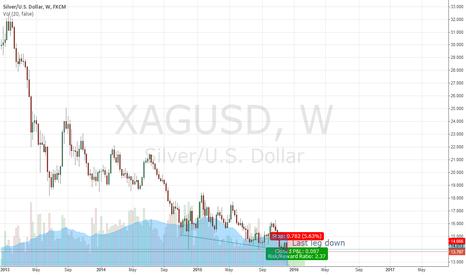 XAGUSD: XagUsd Clear sell setup