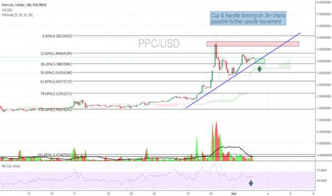 PPCUSD: Peercoin/Dollar