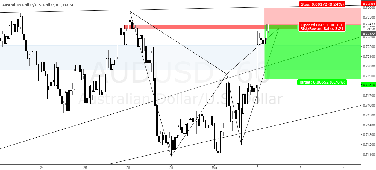 Bat Pattern Completion on AUDUSD