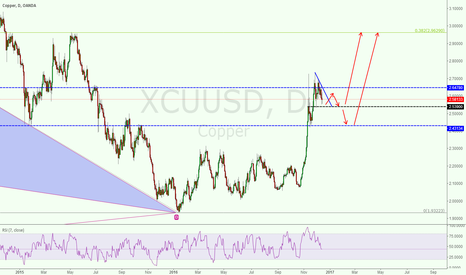 XCUUSD: long copper