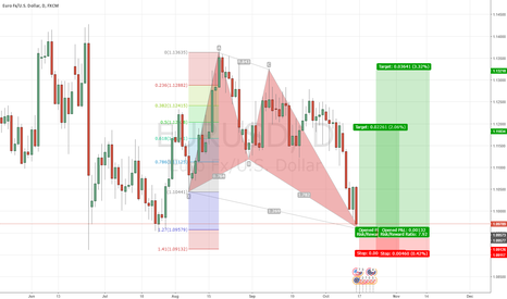 EURUSD: Possible swing long EURUSD