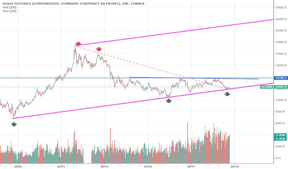 GC1!: Long term trendline in gold