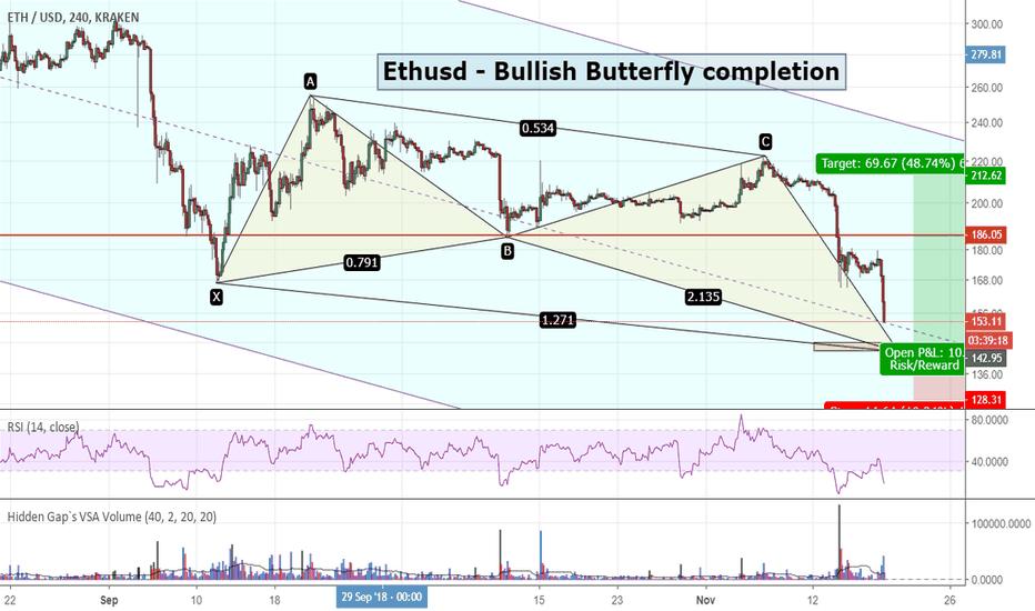 ETHUSD: ETHUSD - Bullish Butterfly Completion
