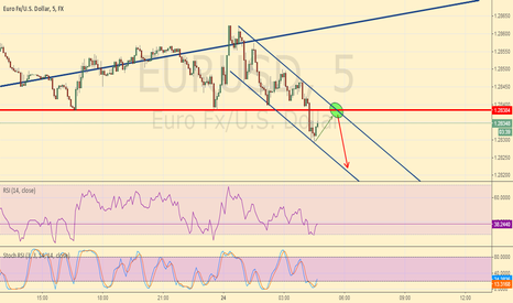 EURUSD: EUR/USD good opportunity in sight