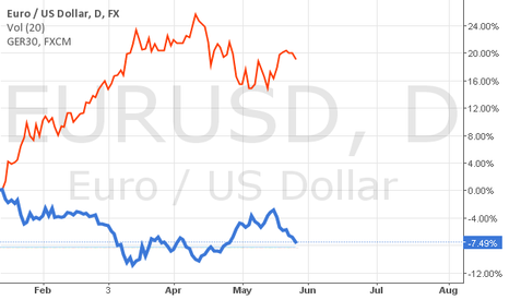 EURUSD: DAX - EUR/USD RELATIONSHIP    DAX  new ATH? Euro to 0.88?