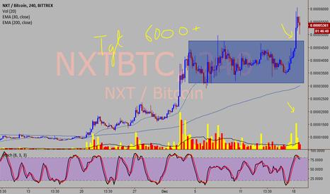 NXTBTC: NXT/BTC - Rectangular breakout bullish pattern