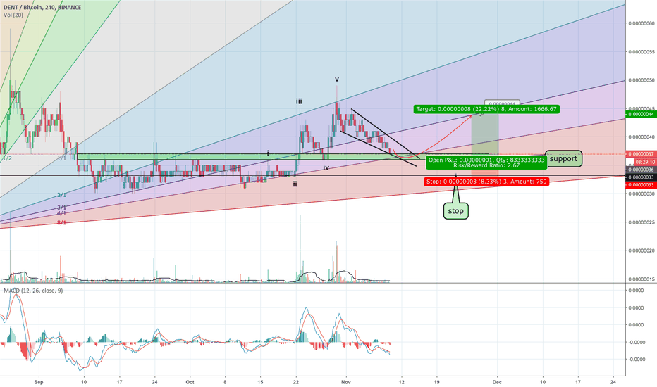 DENTBTC: DENTBTC... time to bounce???
