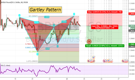 GBPUSD: Gartley Pattern