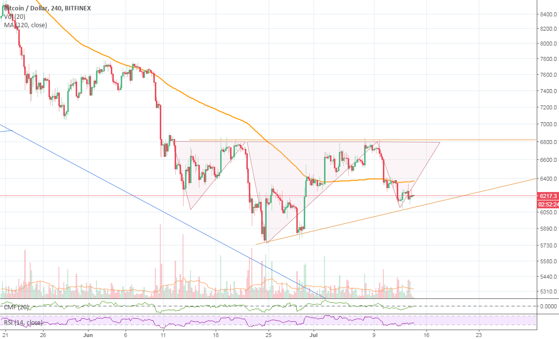 Anatomy of Right Shoulder, BTC 7800 very soon - CoinMarket ...