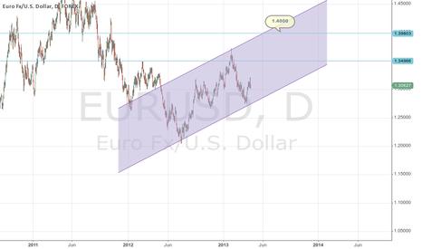 EURUSD: EURUSD Probability