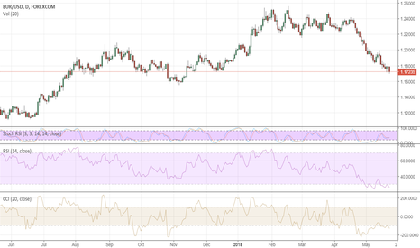EURUSD: FOMC minutes wont' deter USD bulls