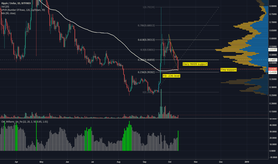 XRPUSD: Ripple - Can Tiny Support Push Price Back?