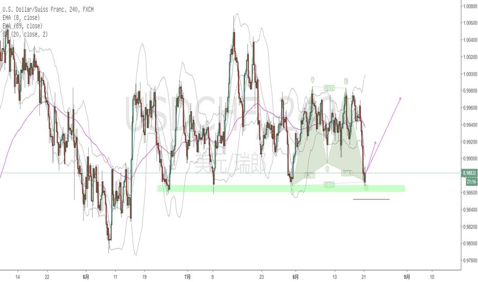USDCHF: USD/CHF buy