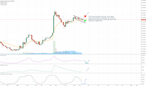 XMRBTC: XMR breaking the weekly trend? Not entirely convinced yet.