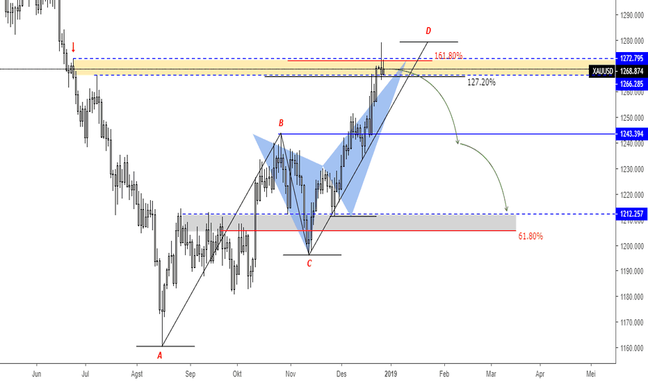 XAUUSD: Gold Bearish Crab dan ABCD