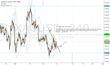 XAUUSD: Triangle formation