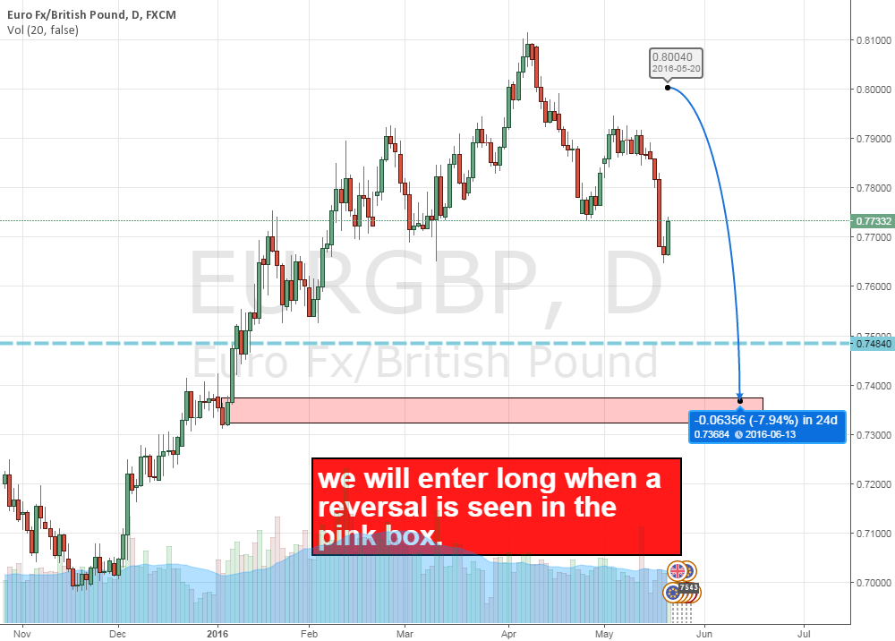 Update to EURGBP