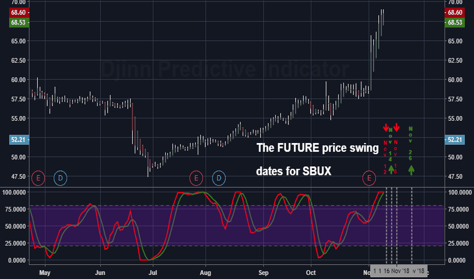 SBUX: The FUTURE price swing  dates for SBUX