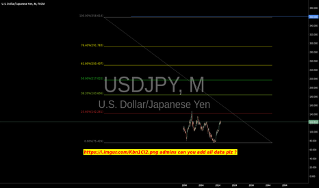 USDJPY: bull on the dollar 2