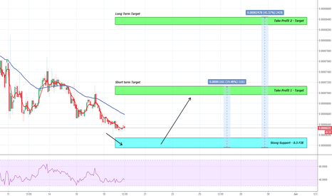 GNTBTC: Golem Daily Trade - HUGE Support + 0.5 FIB Bounce (+20%) Profit