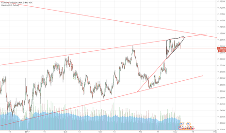 EURUSD: EUR/USD düşüş
