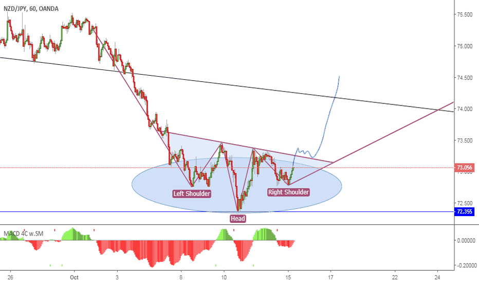 NZDJPY: NZDJPY LONG. POSSIBLE INV H&S STRUCTURE.