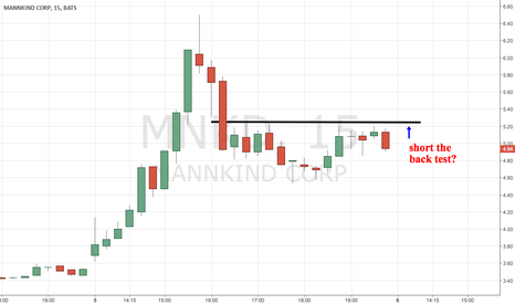MNKD: MNKD looks like a short the pop moment
