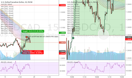 USDCAD: USD/CAD 1 PIP SL RECAP!! HUGE SWEAT!!