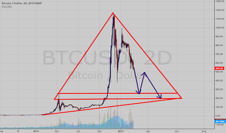 BTCUSD: Short Idea for BITCOIN Long Term
