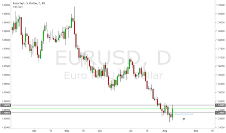 EURUSD: EURUSD Long (Daily)