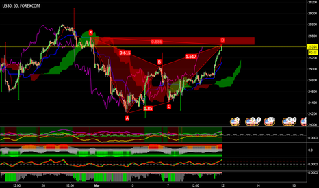 UDXUSD: US30 - Bearish Bat in completamento