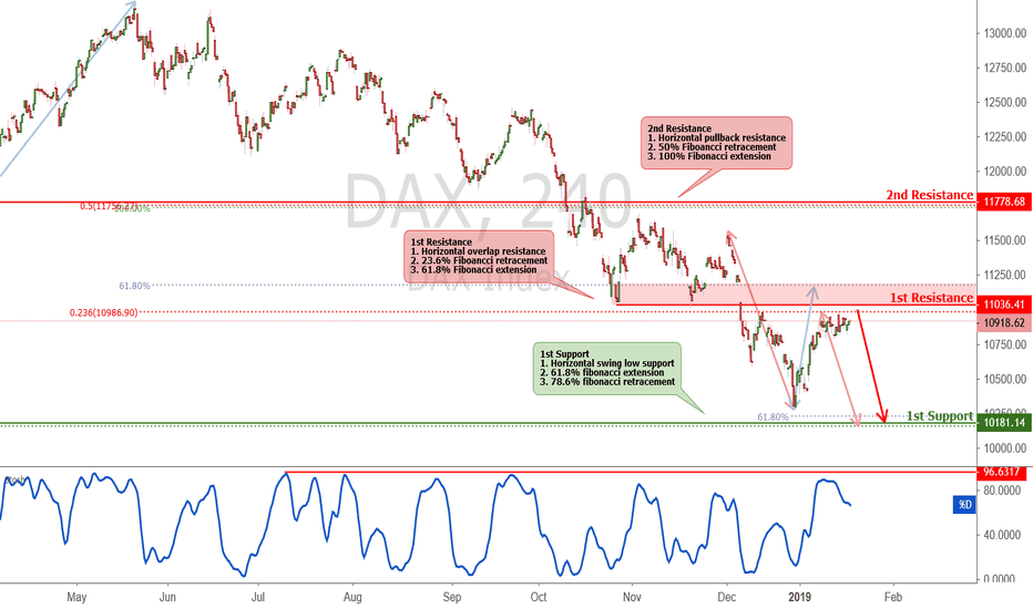 DAX: DAX approaching resistance, potential drop!