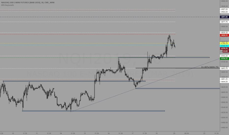 NQH2019: Trading levels for 1/22/19