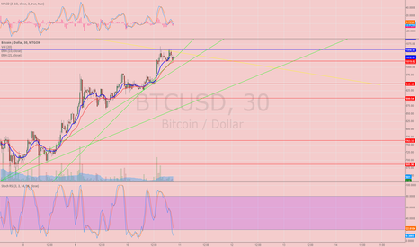 BTCUSD: BTC, charted from 12/8-12/10. Great predictions