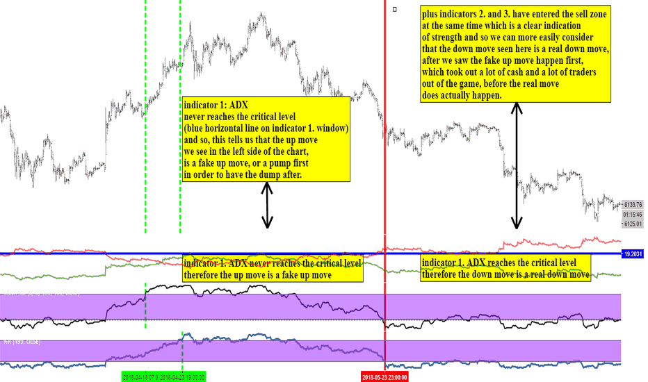 BTCUSD: BTC/USD with basic indicators including ADX, unknwown by most