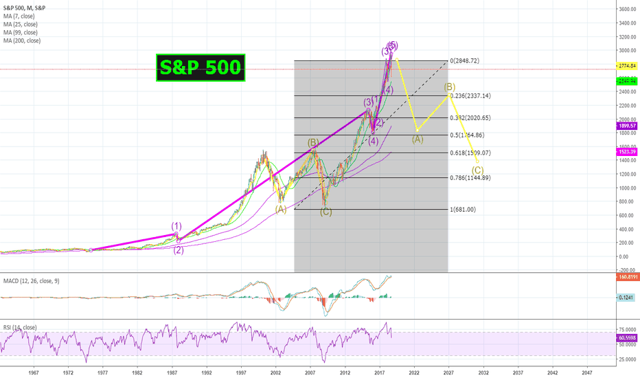 SPX: The real bubble is in the U.S. Markets, NOT bitcoin! #SP500 $SPX