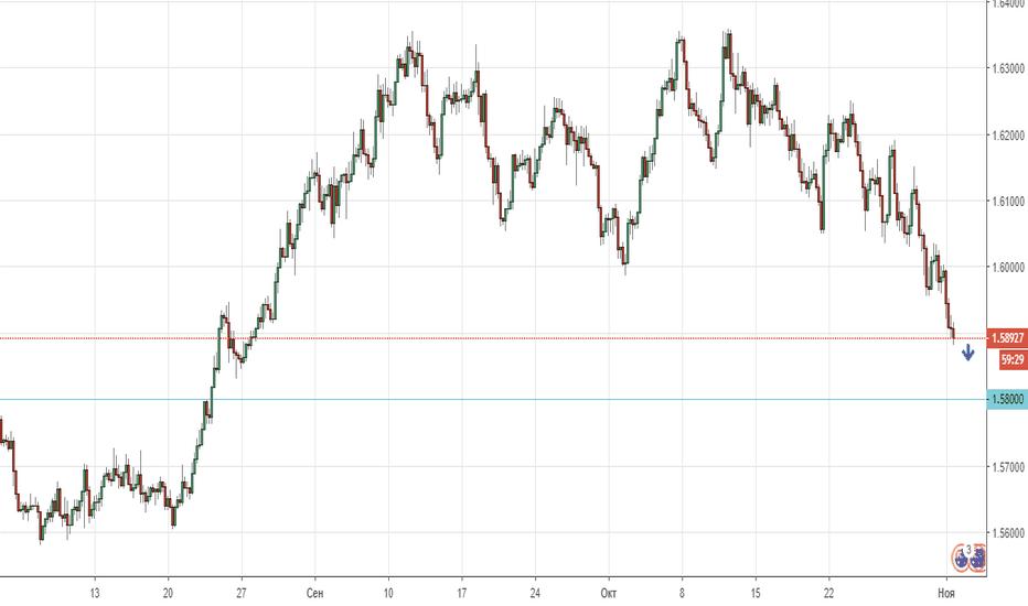 EURAUD: EUR/AUD продолжает снижаться