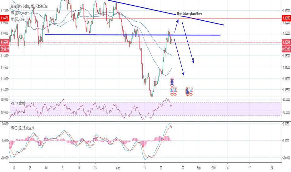EURUSD: EUR/USD Short structure - Sherem's live trade tracking #1